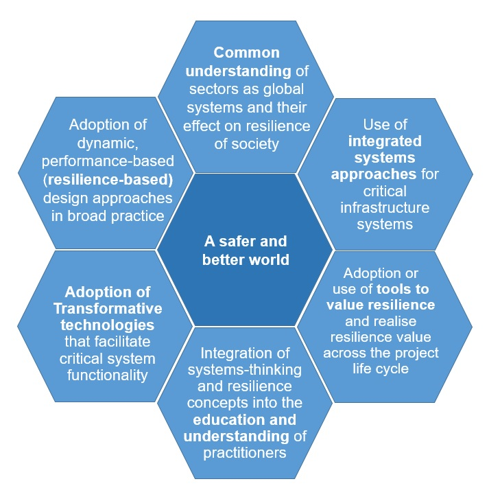 Six outcomes of a resilience shift