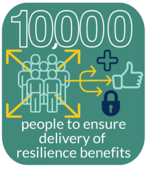 10,000 people to ensure delivery of resilience benefits