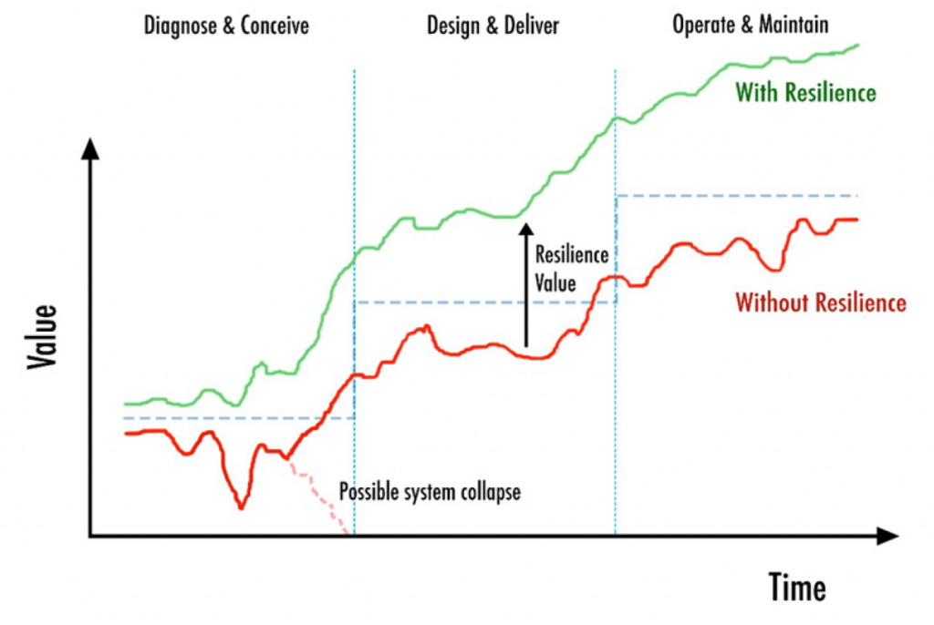 Illustrative example of value generation under shocks and stressors