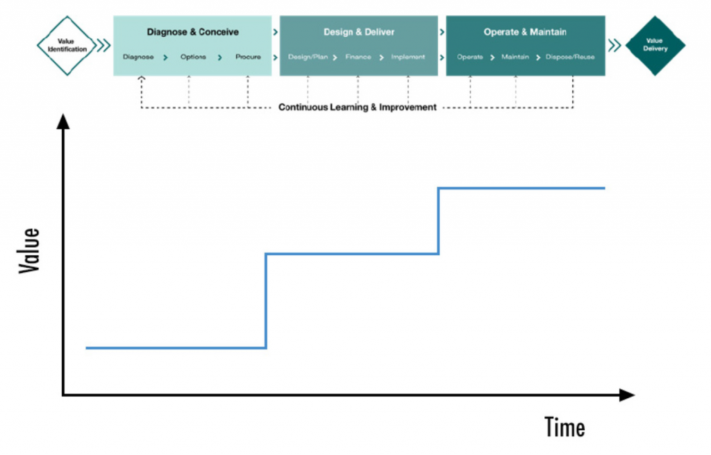 Notional value chain for a project over time
